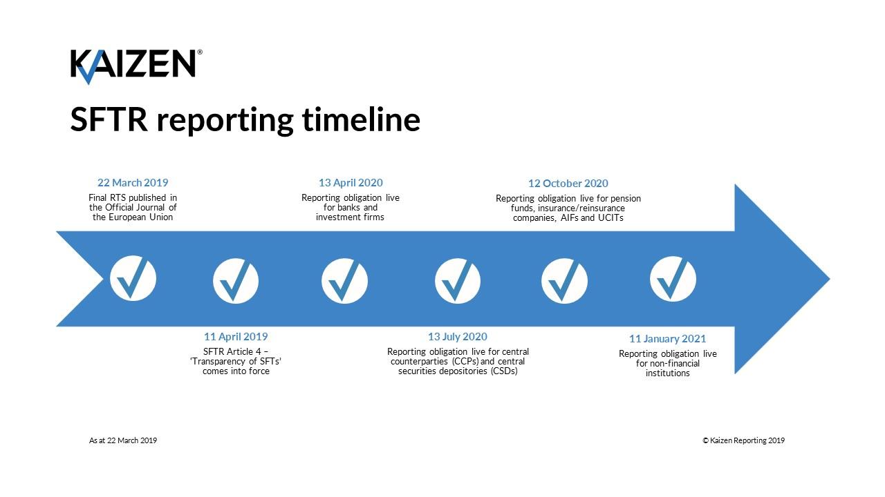 SFTR reporting timeline