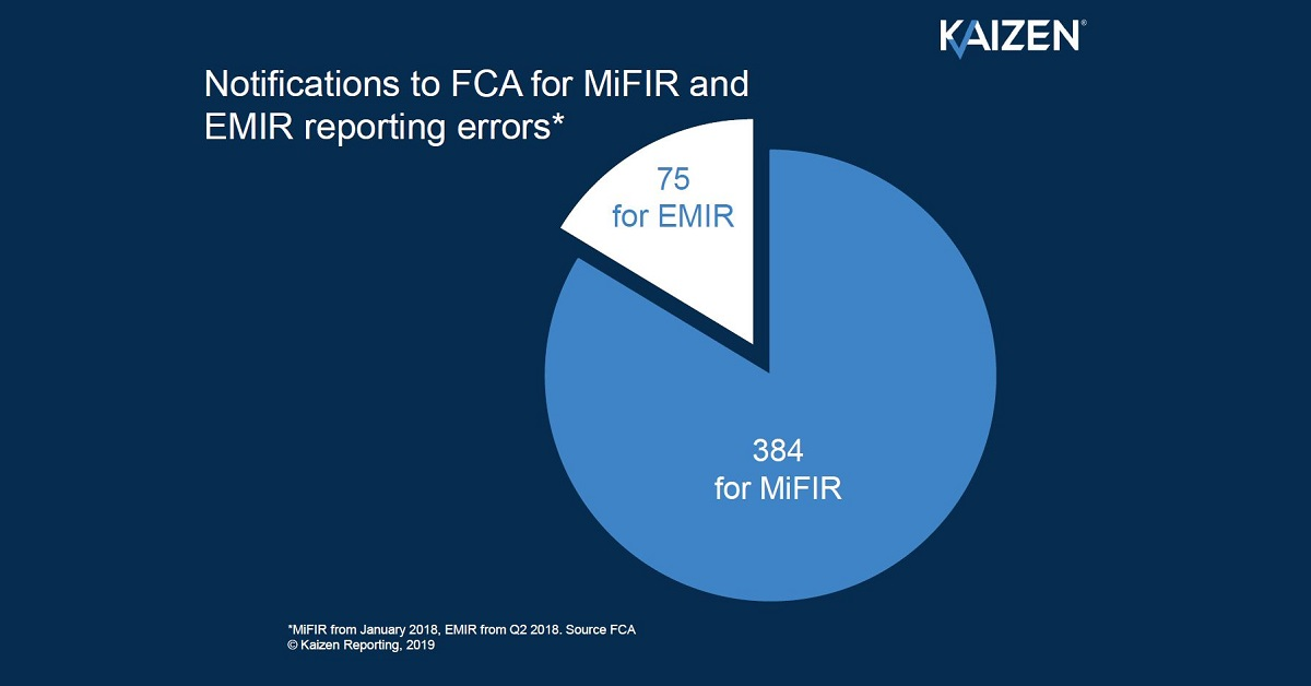 MiFIR versus EMIR – which is the most important reporting regime?